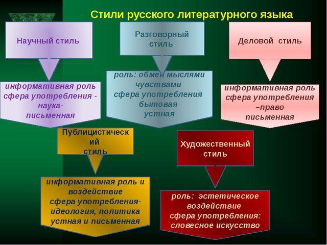 Стили русского литературного языка Научный стиль Деловой стиль Публицистическ...