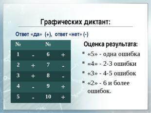 Графических диктант: Оценка результата: «5» - одна ошибка «4» - 2-3 ошибки «3