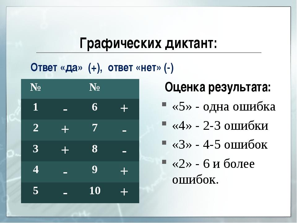 Графических диктант: Оценка результата: «5» - одна ошибка «4» - 2-3 ошибки «3...