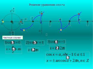 Решение уравнения cosx=a 1 -1 0 0 0 1 -1 -1 1 Частные случаи: