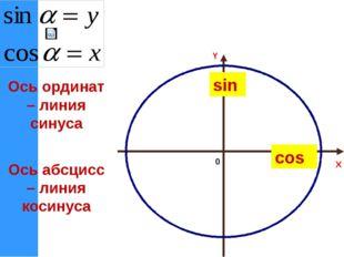 X Y Ось абсцисс – линия косинуса Ось ординат – линия синуса 0 cos sin