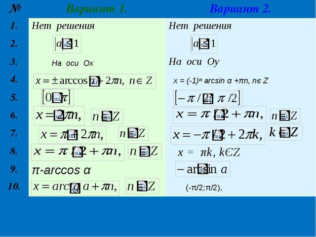 На оси Ох (-π/2;π/2), x = (-1)ⁿ arcsin α +πn, nє Z № Вариант 1. Вариант 2. 1...