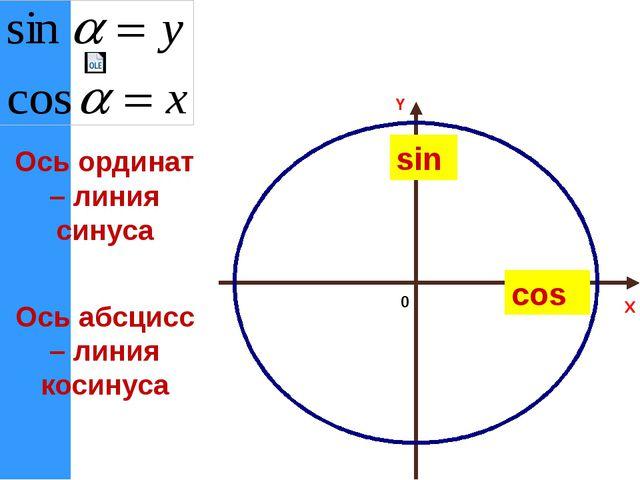 X Y Ось абсцисс – линия косинуса Ось ординат – линия синуса 0 cos sin   ...