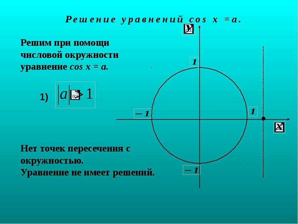 Решим при помощи числовой окружности уравнение cos х = a. 1) Нет точек перес...
