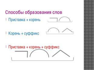 Способы образования слов Приставка + корень Корень + суффикс Приставка + коре