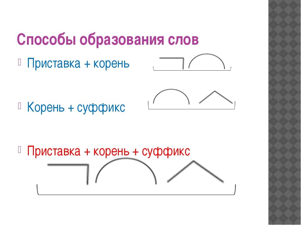 Способы образования слов Приставка + корень Корень + суффикс Приставка + коре...