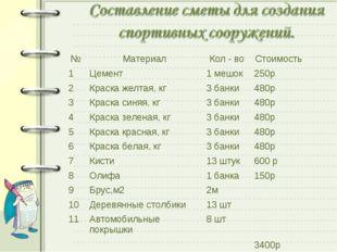 №МатериалКол - воСтоимость 1Цемент1 мешок250р 2Краска желтая, кг3 бан