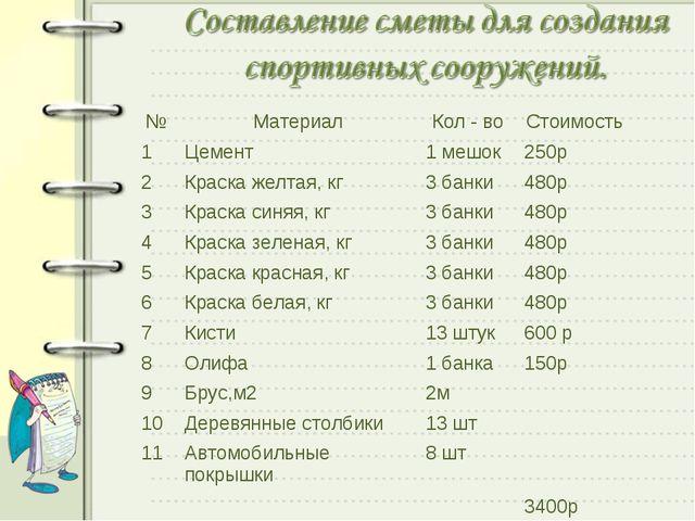 №МатериалКол - воСтоимость 1Цемент1 мешок250р 2Краска желтая, кг3 бан...