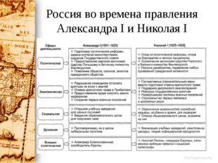Россия во времена правления Александра I и Николая I ProPowerPoint.Ru