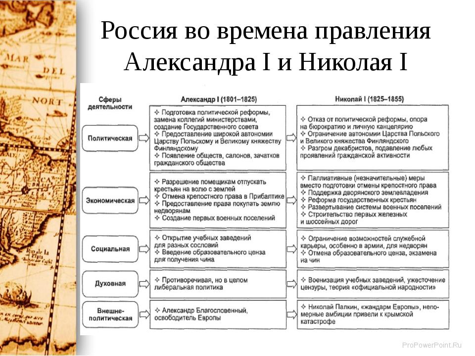 Оценки периода правления александра 1 и николая 1