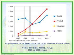 Национальный состав Казахстана в 1897-1970г. Наиболее крупные этносы. Серым р