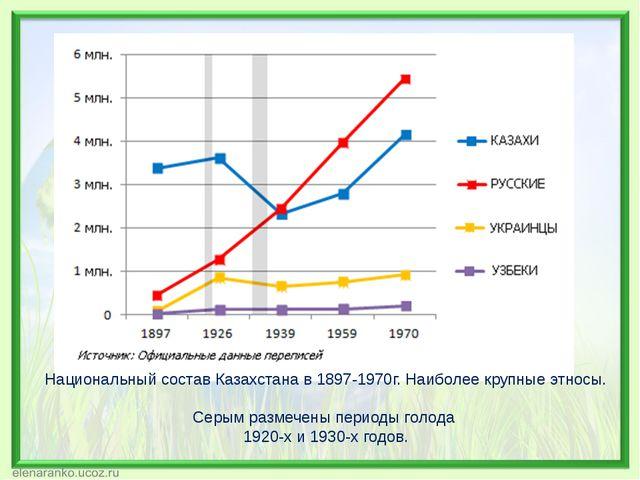 Национальный состав Казахстана в 1897-1970г. Наиболее крупные этносы. Серым р...