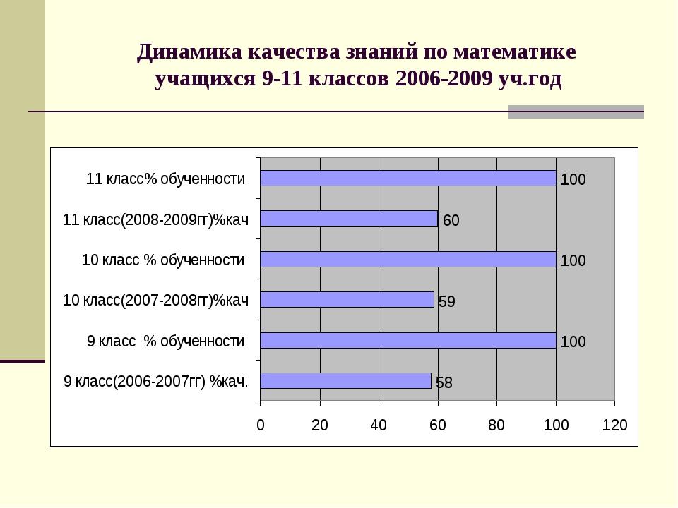 Динамика качества знаний по математике учащихся 9-11 классов 2006-2009 уч.год