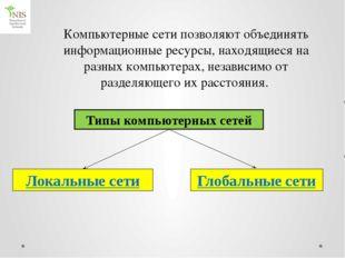 Локальная сеть Глобальная сеть Определение   Назначение   Схема соедине