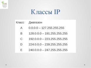 Некоторые имена доменов верхнего уровня 1 тип организации 2 страна com коммер