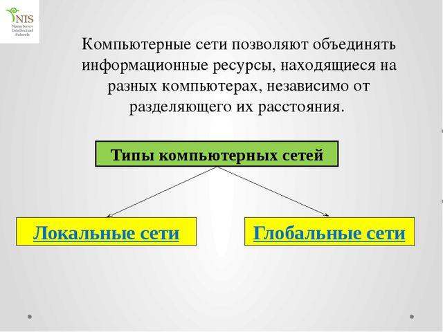 Локальная сеть Глобальная сеть Определение   Назначение   Схема соедине...