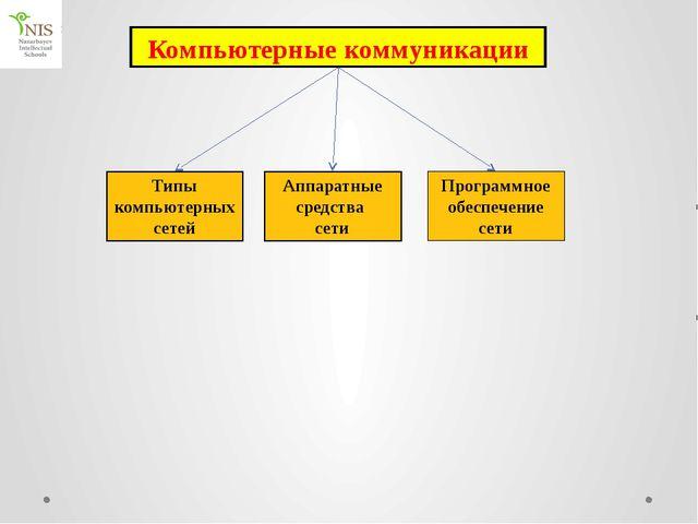 Компьютерные коммуникации Типы компьютерных сетей Аппаратные средства сети Пр...