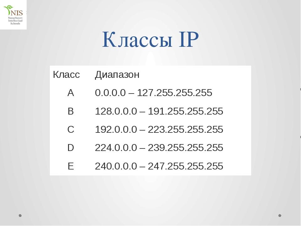 Некоторые имена доменов верхнего уровня 1 тип организации 2 страна com коммер...