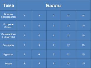 Тема В городе Сочи… Восемь президентов Курьезы Скандалы Олимпийские комитеты