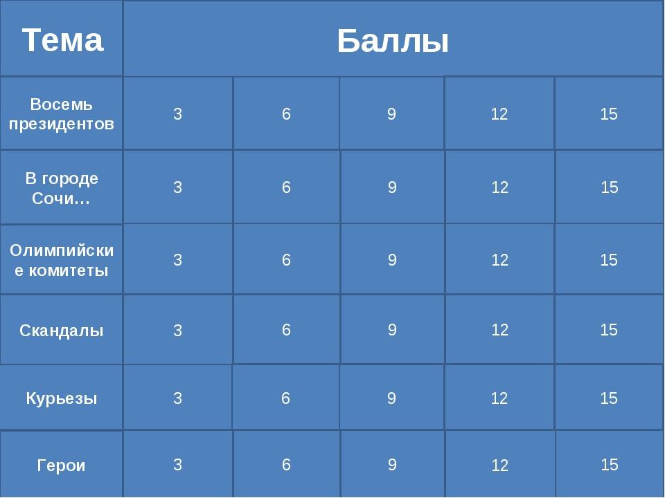 Тема В городе Сочи… Восемь президентов Курьезы Скандалы Олимпийские комитеты...