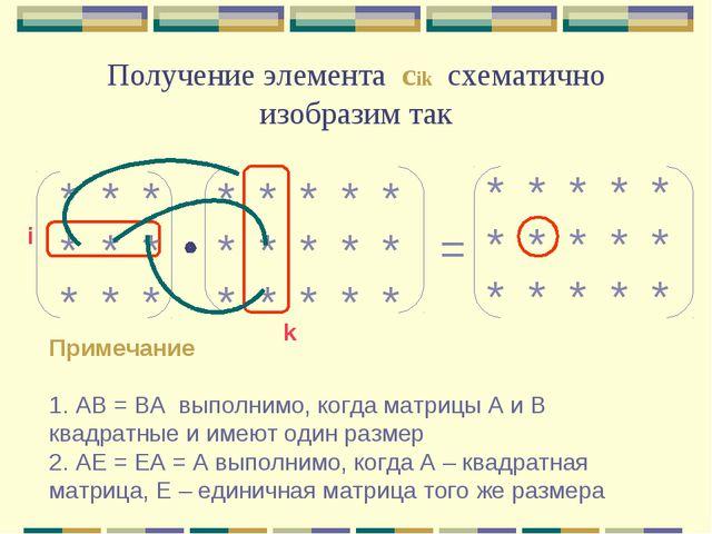 Получение элемента сik схематично изобразим так * * * * * * * * * * * * * * *...