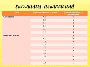 МестоВысота от поверхности почвыСтепень запыленности (средний балл) У автод