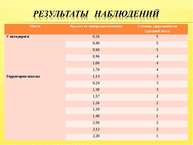 МестоВысота от поверхности почвыСтепень запыленности (средний балл) У автод...