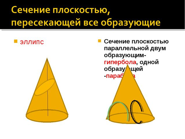 эллипс Сечение плоскостью параллельной двум образующим- гипербола, одной обра...