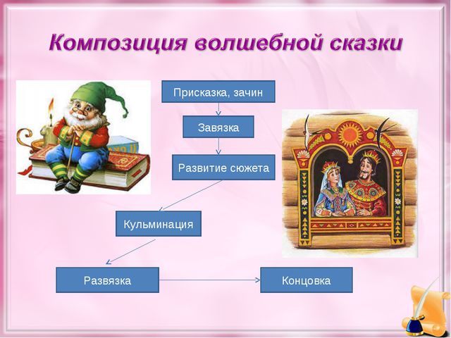 Присказка, зачин Завязка Развитие сюжета Кульминация Развязка Концовка