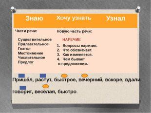 Существительное Прилагательное Глагол Местоимение Числительное Предлог Новую