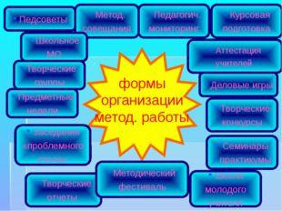 Педсоветы Метод. совещания Школьное МО Заседания «проблемного стола» Творческ