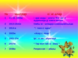 №жылдароқиғалар 113. 10. 1894жҚарағанды қаласы Жаңарқа ауданында дүниеге