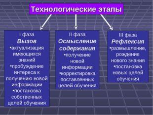 Технологические этапы I фаза Вызов актуализация имеющихся знаний пробуждение