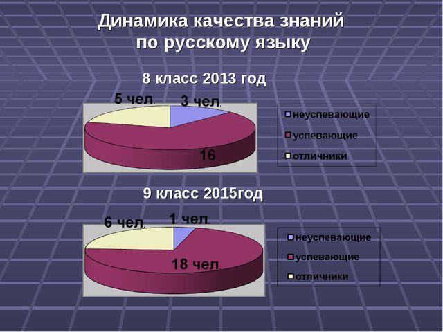 Динамика качества знаний по русскому языку 9 класс 2015год 8 класс 2013 год