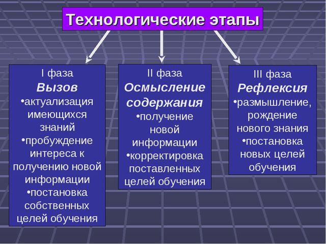 Технологические этапы I фаза Вызов актуализация имеющихся знаний пробуждение...