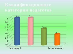 Квалификационные категории педагогов