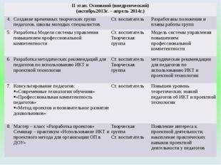 IIэтап. Основной (внедренческий) (октябрь2013г. – апрель 2014г.) 4. Создание
