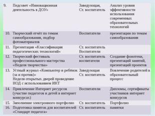 9. Педсовет «Инновационная деятельность в ДОУ» Заведующая, Ст. воспитатель Ан