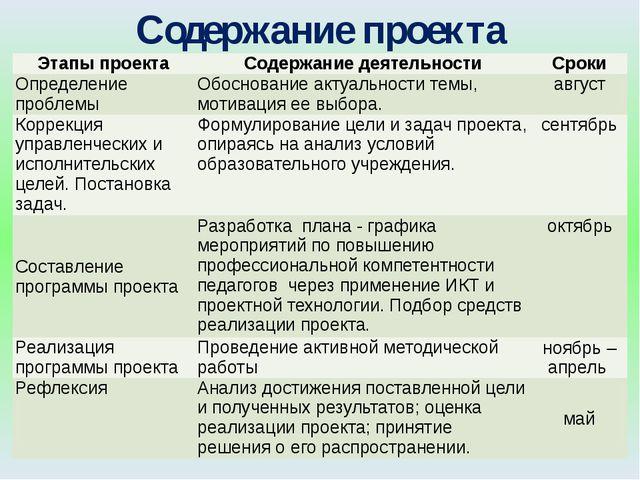 Содержание проекта Этапы проекта Содержание деятельности Сроки Определение пр...