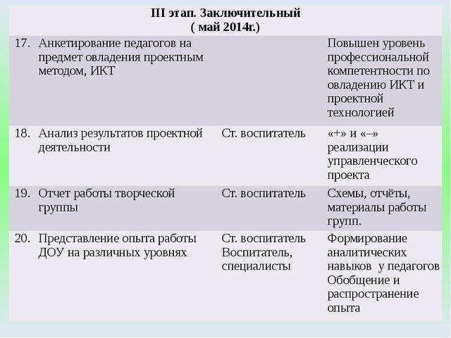 IIIэтап. Заключительный ( май 2014г.) 17. Анкетирование педагогов на предмет...
