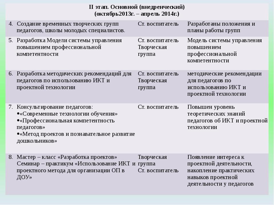 IIэтап. Основной (внедренческий) (октябрь2013г. – апрель 2014г.) 4. Создание...