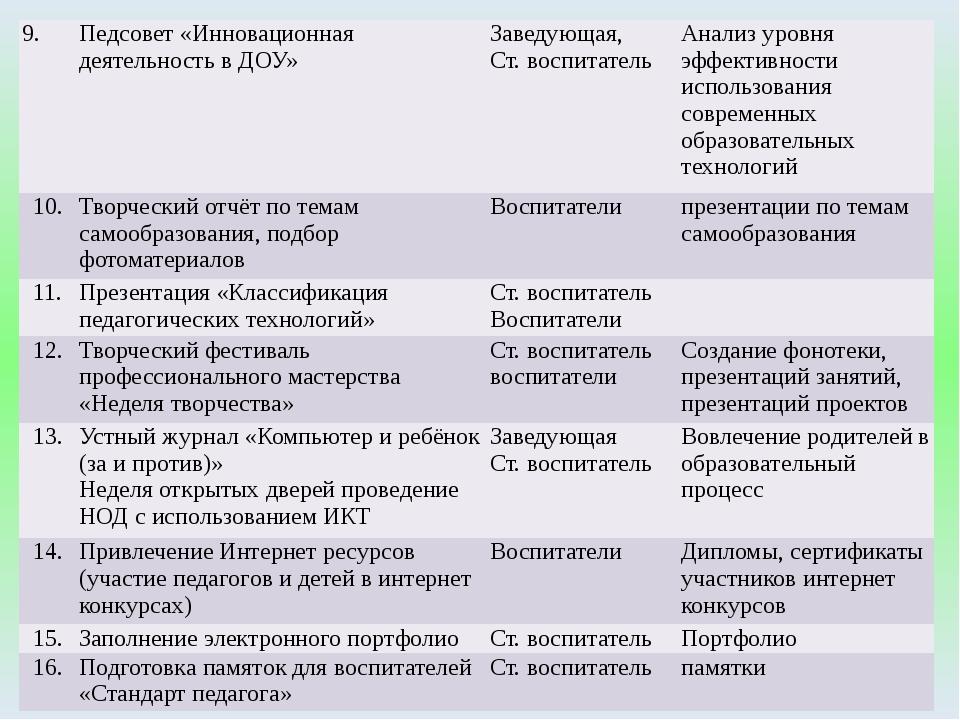 9. Педсовет «Инновационная деятельность в ДОУ» Заведующая, Ст. воспитатель Ан...