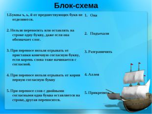 Блок-схема 1.Буквы ъ, ь, й от предшествующих букв не отделяются.  2. Нельзя