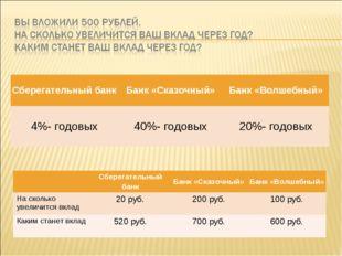 Сберегательный банкБанк «Сказочный»Банк «Волшебный» 4%- годовых40%- годовы