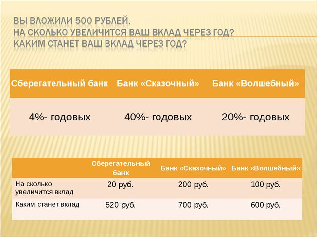Сберегательный банкБанк «Сказочный»Банк «Волшебный» 4%- годовых40%- годовы...