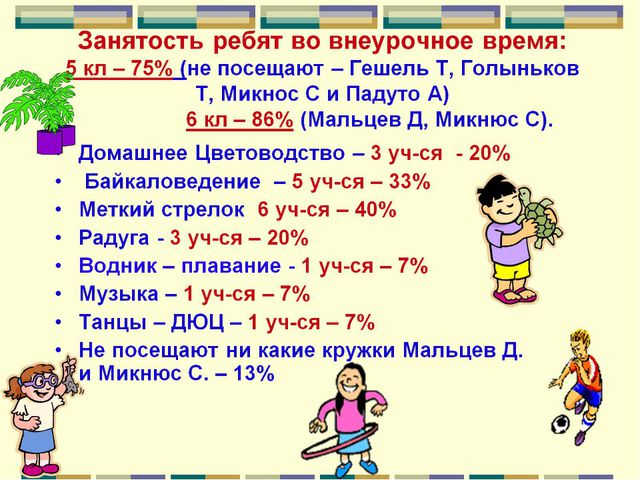 Занятость ребят во внеурочное время: 5 кл – 75% (не посещают – Гешель Т, Голы...