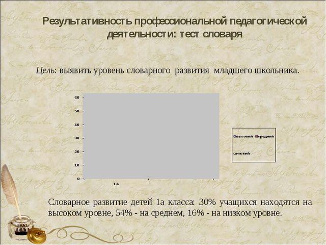 Результативность профессиональной педагогической деятельности: тест словаря Ц...