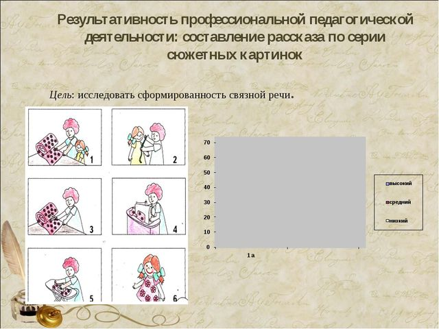 Результативность профессиональной педагогической деятельности: составление ра...