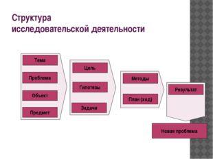 Структура исследовательской деятельности Новая проблема Тема Проблема Объект