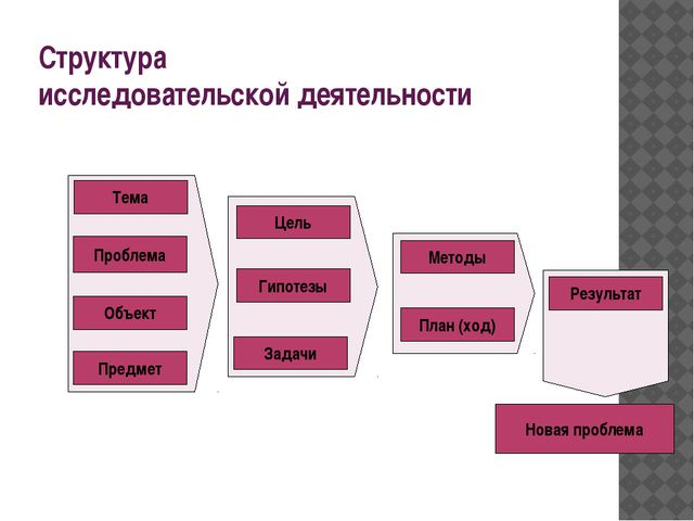 Структура исследовательской деятельности Новая проблема Тема Проблема Объект...
